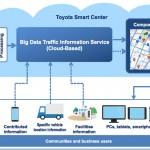 Toyota smart center