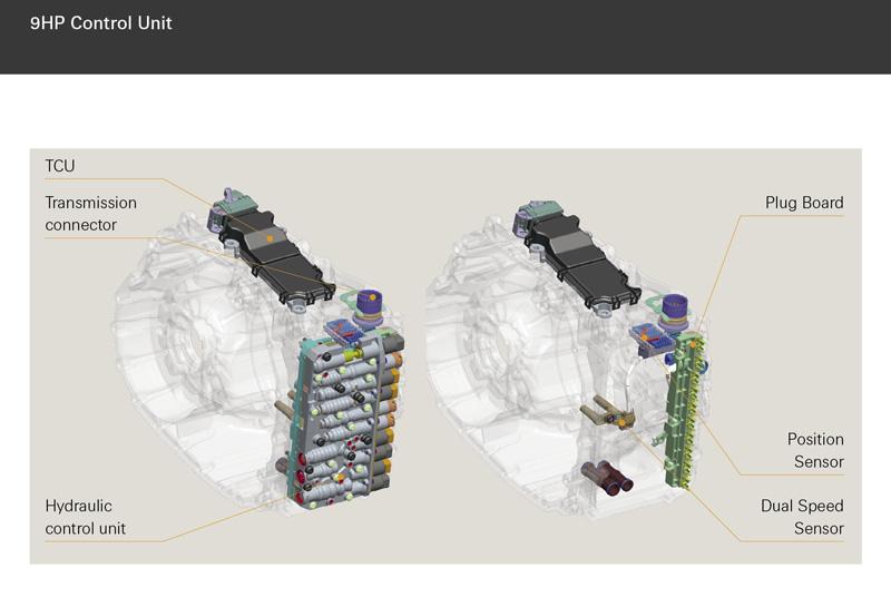 Système de contrôle de la transmission 9HP