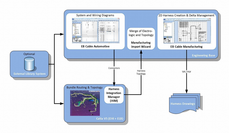 Wiring harness development process