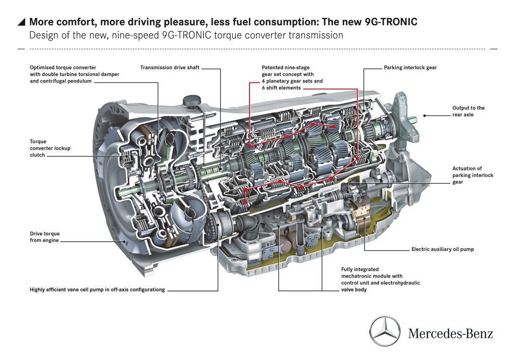 Boîte automatique 9G-TRONIC Mercedes
