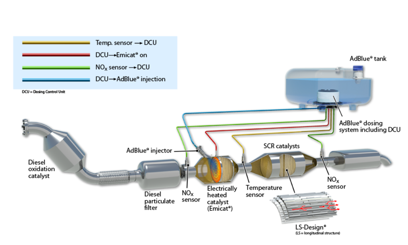 Dispositif E-SCR d'Emitec