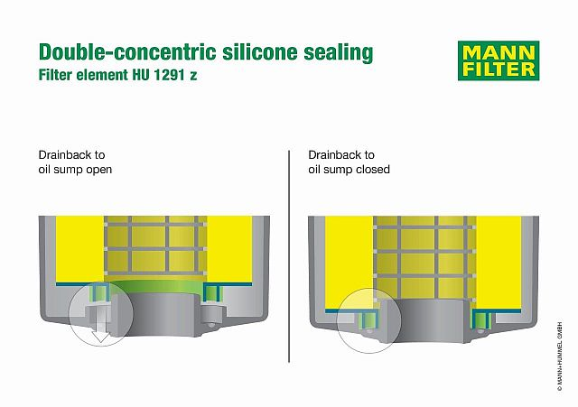 Double-concentric sealing of the MANN-FILTER HU 1291z oil filter