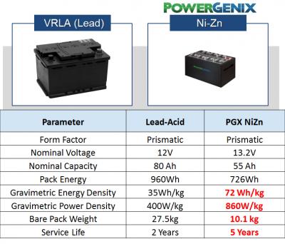 Spécifications des batteries Ni-Zn Powergenix