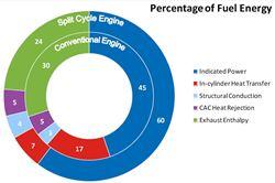 Comparison of percentage split of fuel energy