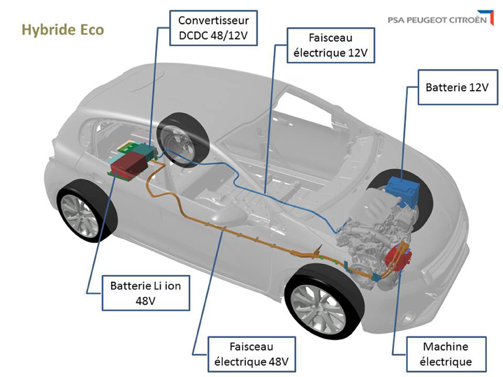 Eco Hybrid concept