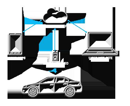 Delphi wireless communication system