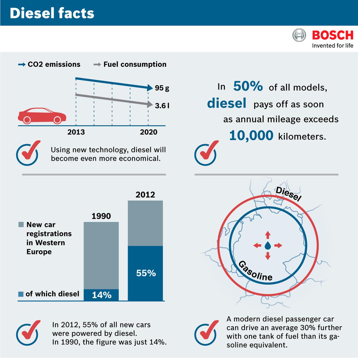 Diesel facts