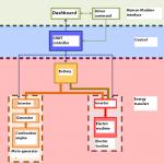 Energy management of CRMT Range Extender