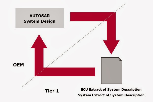 Preevision autosar plug-in