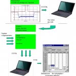 Measurement process