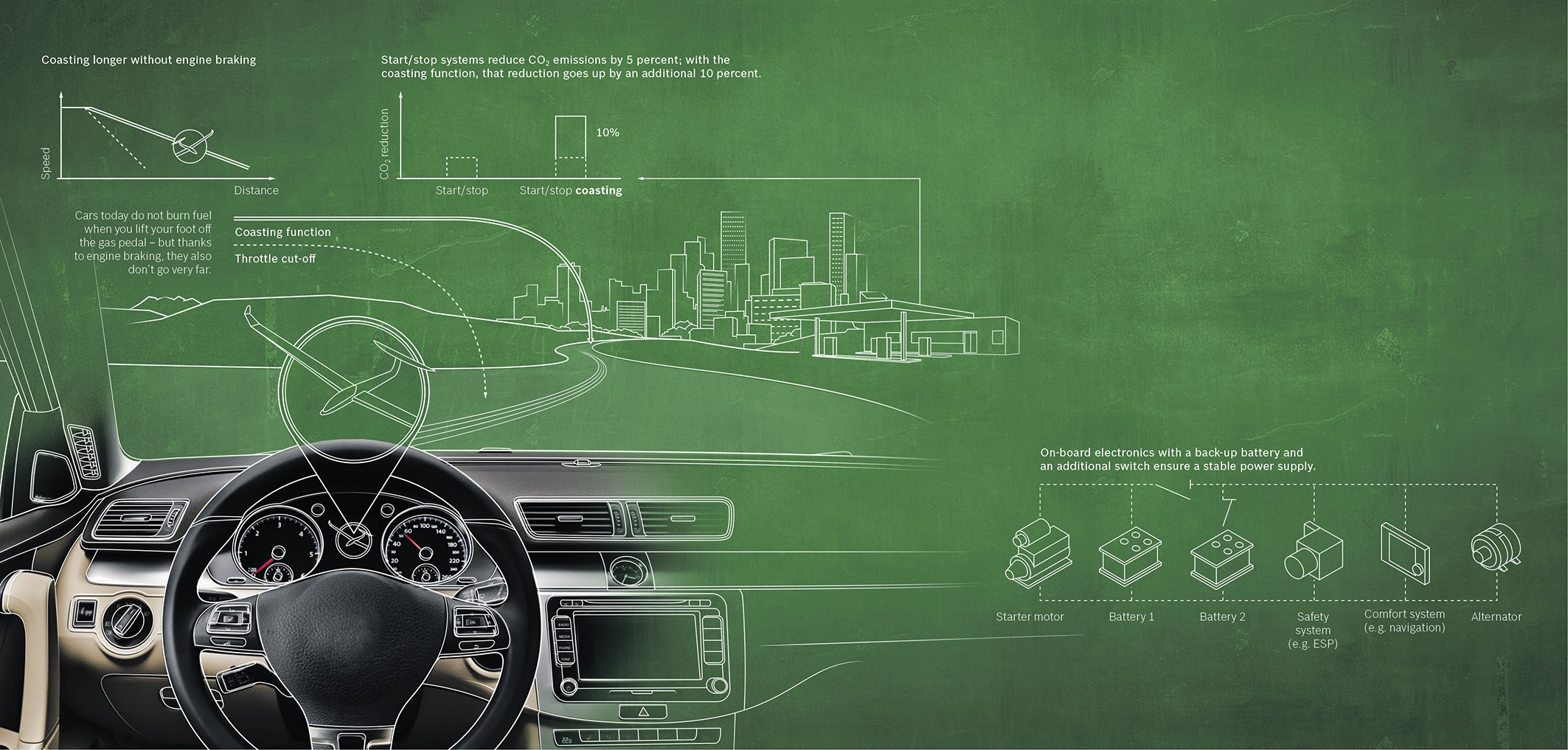 Stop and Start coasting function by Bosch