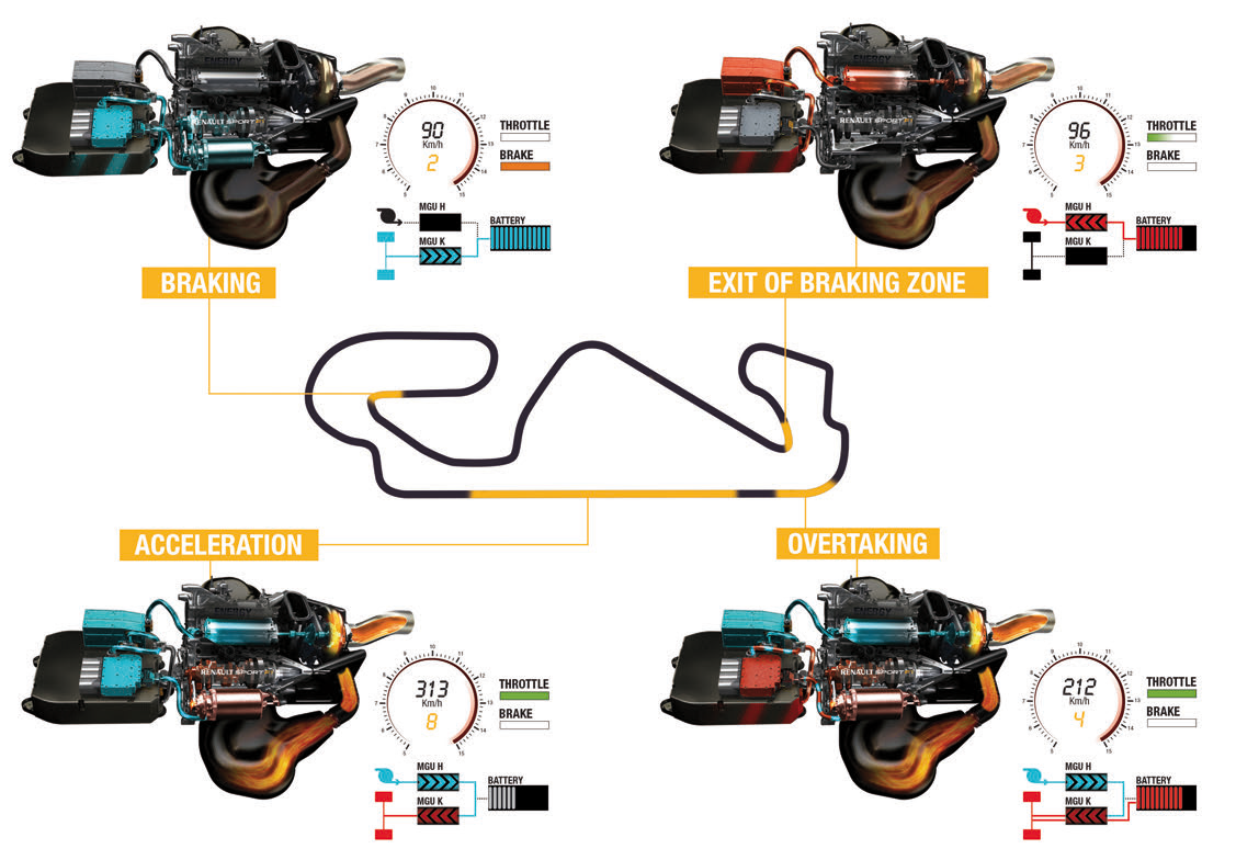 Renault Energy F1 power unit operation strategy