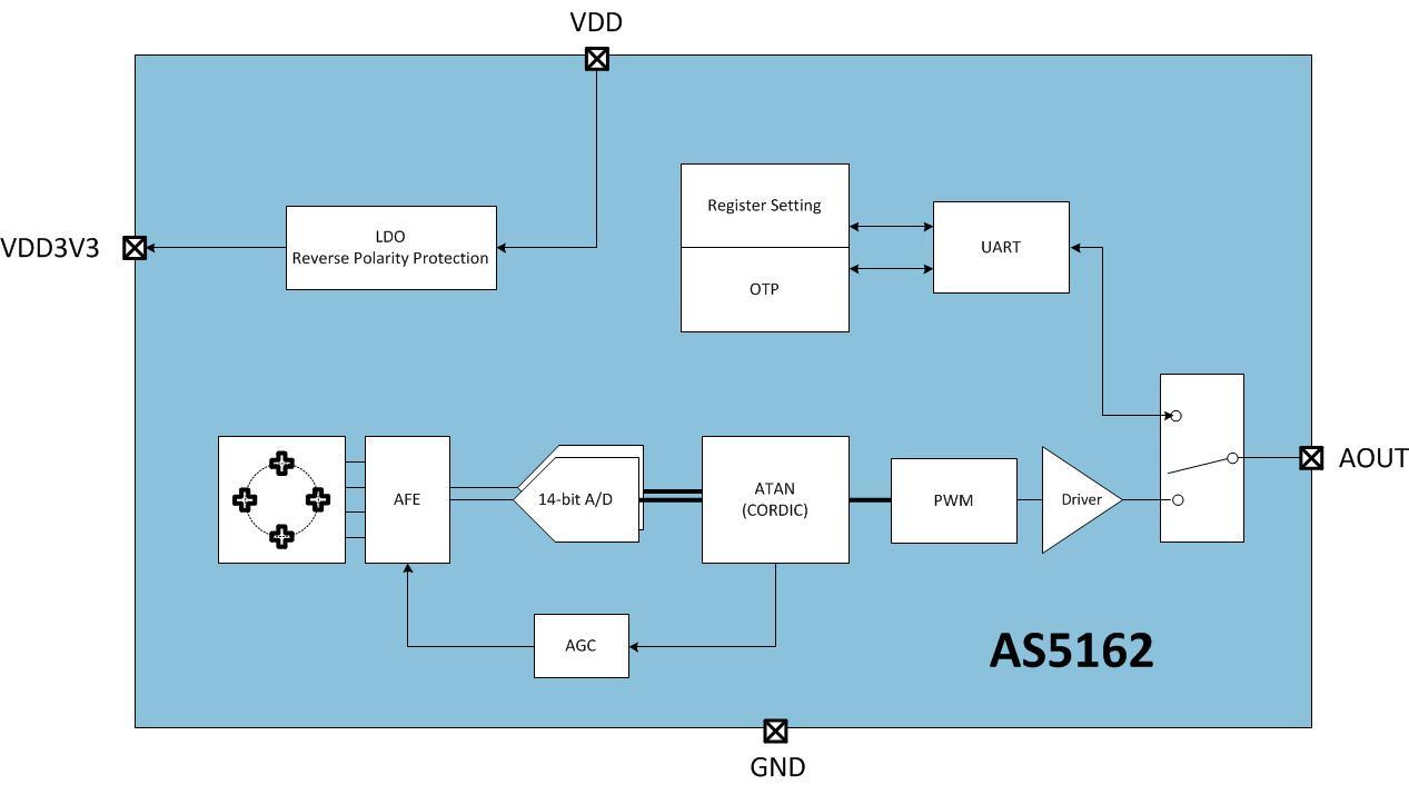 As5162 Block diagram