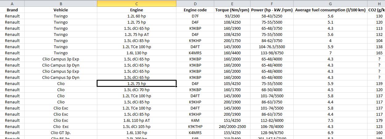 Vehicle technical database
