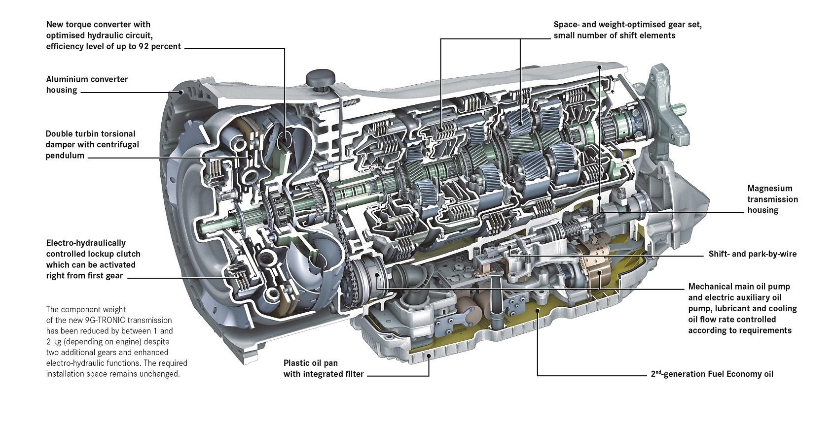La transmission automatique Mercedes-Benz 9G-TRONIC