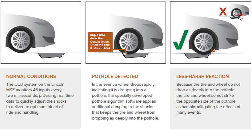 Pothole detection process