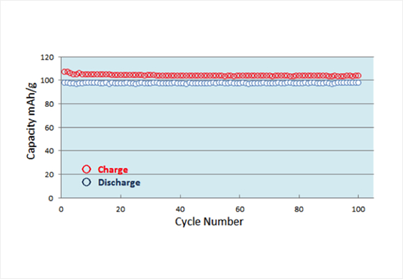 Dual carbon cell reliability, capacity vs. cycle number