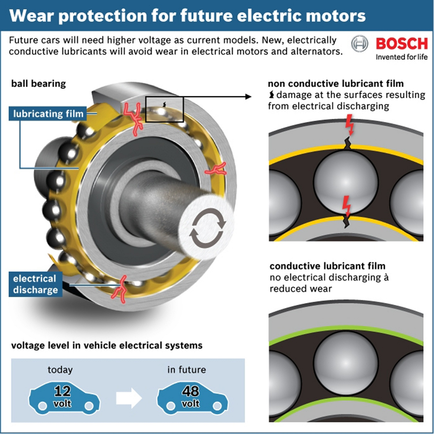 Bearings wear protection with conductive lubricant