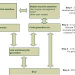 CRMT-ECU-development-process