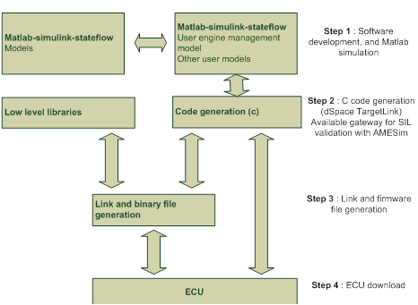 CRMT ECU development process
