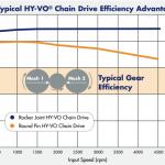 HY-VO-chain-efficiency