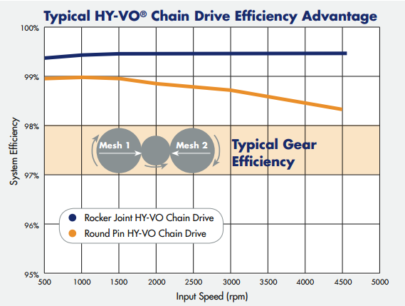 HY-VO-chain efficiency