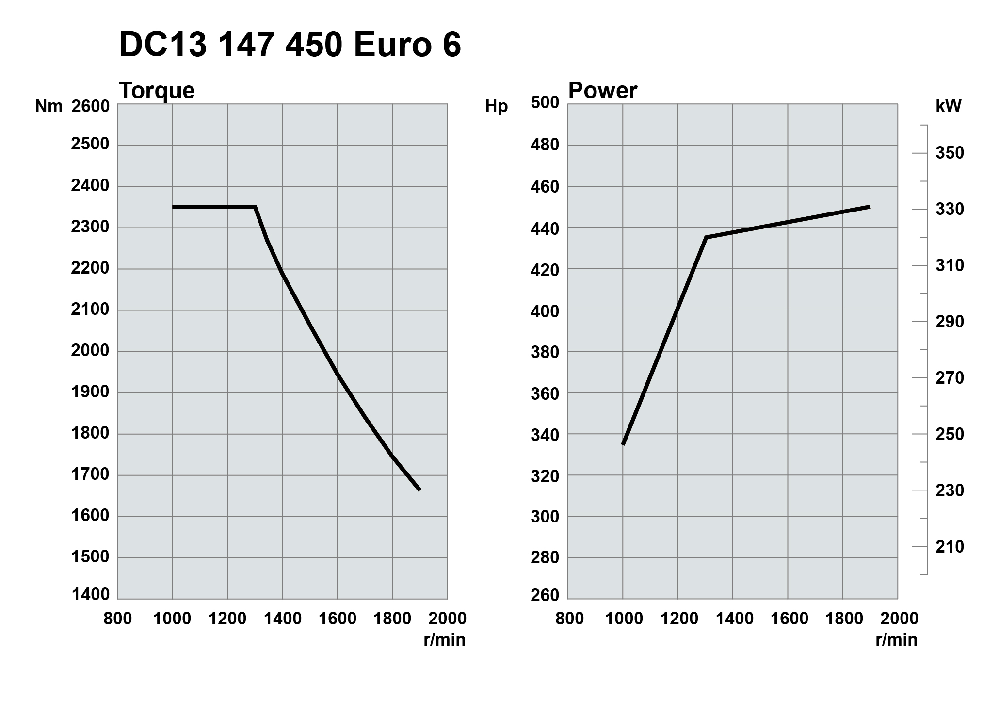 Scania Euro6 SCR only engine curves