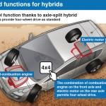 All-wheel-function-thanks-to-axle-split-hybrid