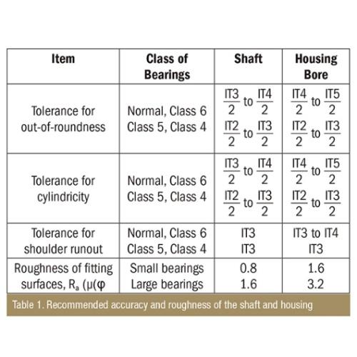 Tableau 1 : Précision et rugositérecommandées pour l'arbreet le logement