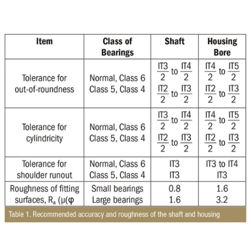 Table 1: Recommended accuracy and roughness of the shaft and housing