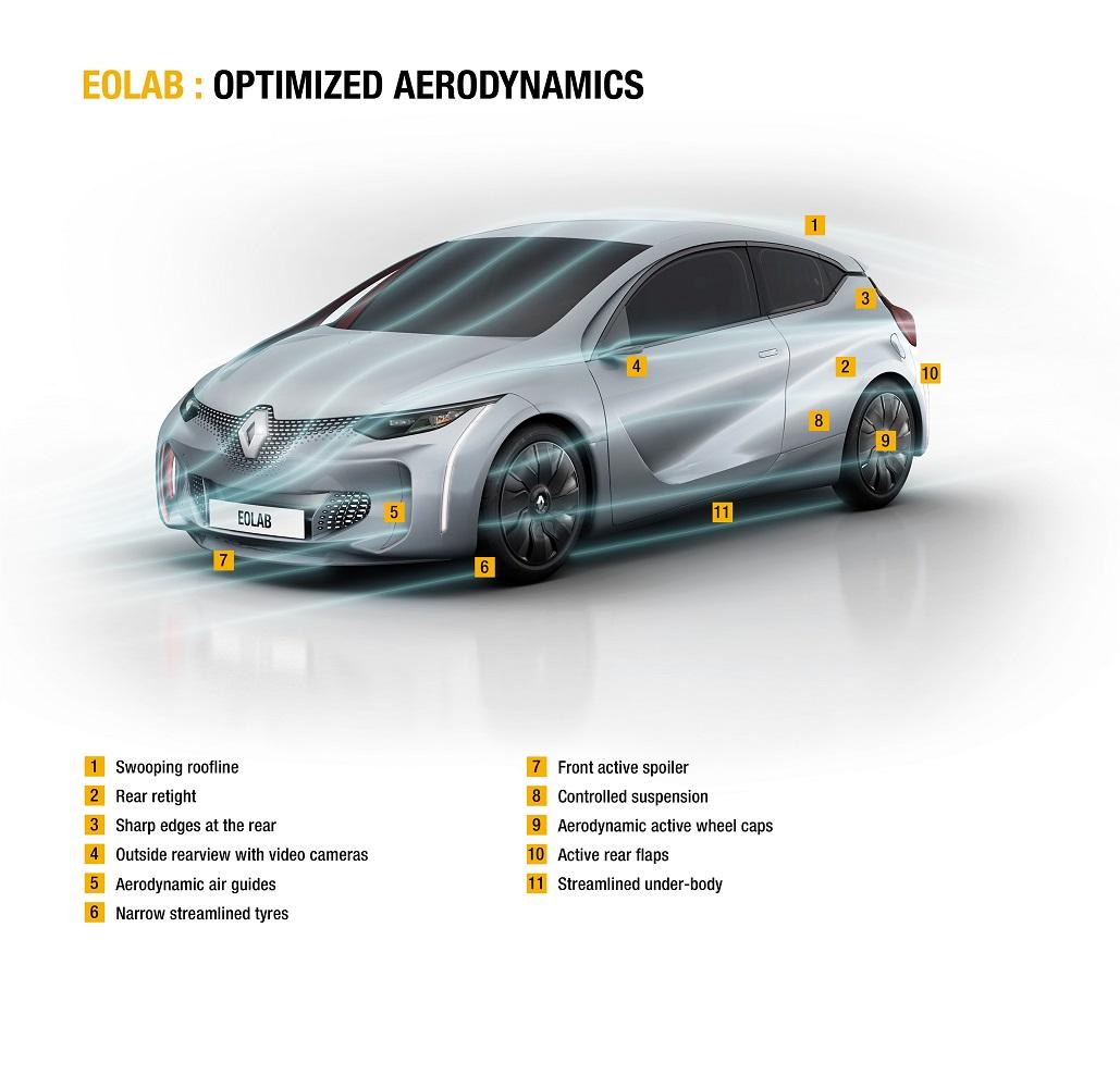Renault EOLAB aerodynamics features