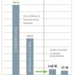 GETRAG-Smart-Actuation-Chart1