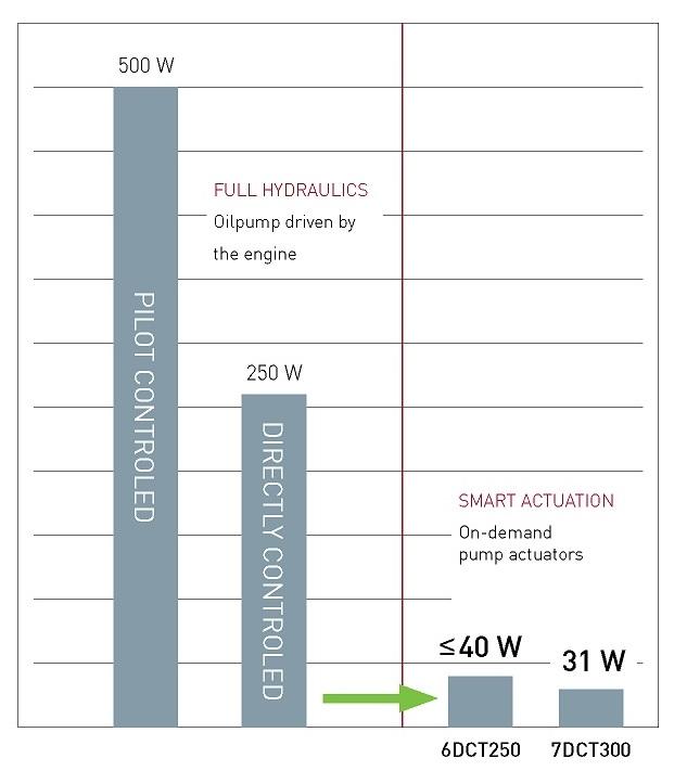 GETRAG Smart Actuation efficiency Chart