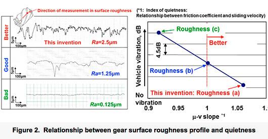 Relation entre le profil de rugosité de la surface des pignonset le bruit généré