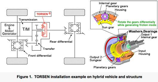 Exemple d'installation d'un TORSEN dans un véhicule hybride