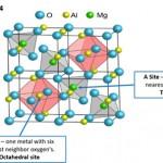 spinel-diagram