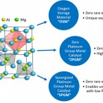 spinel-diagram-development-on-going