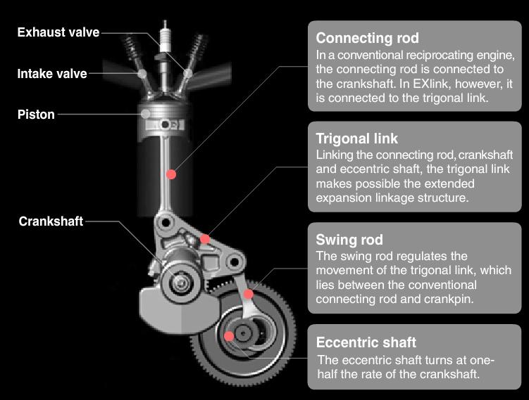 EXlink engine structure