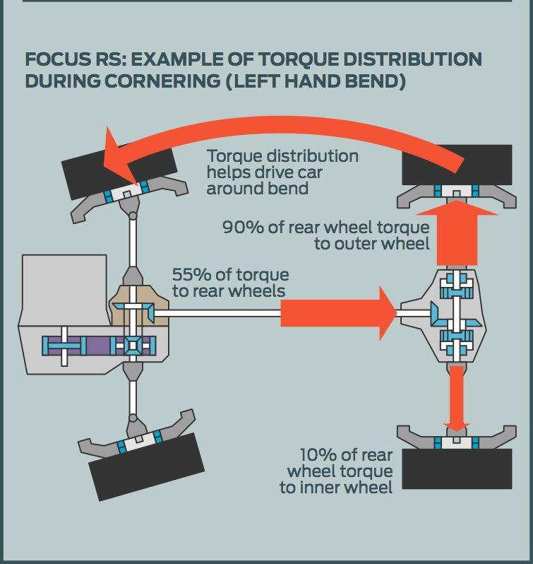 Ford Focus RS transmission