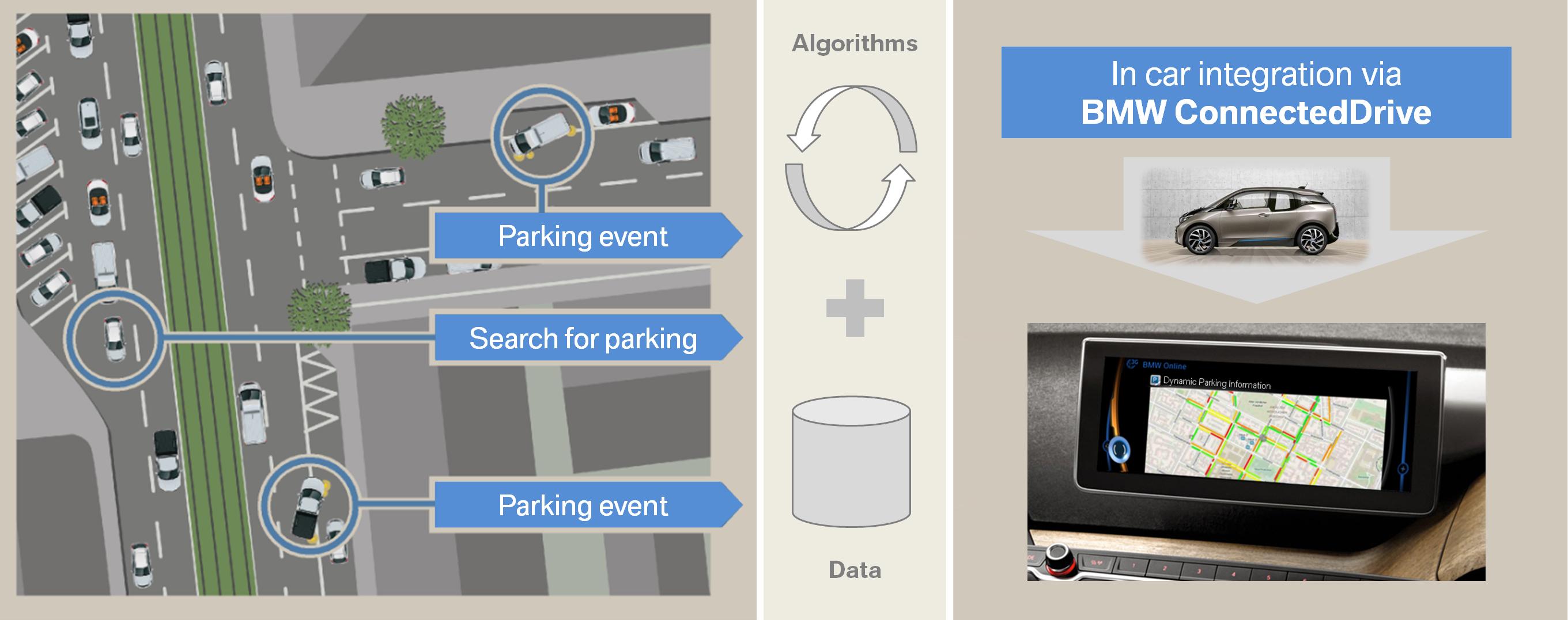 BMW ConnectedDrive, Dynamic Parking Prediction