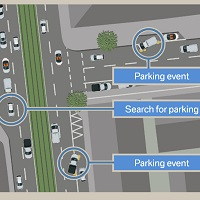 Dynamic Parking Prediction by BMW