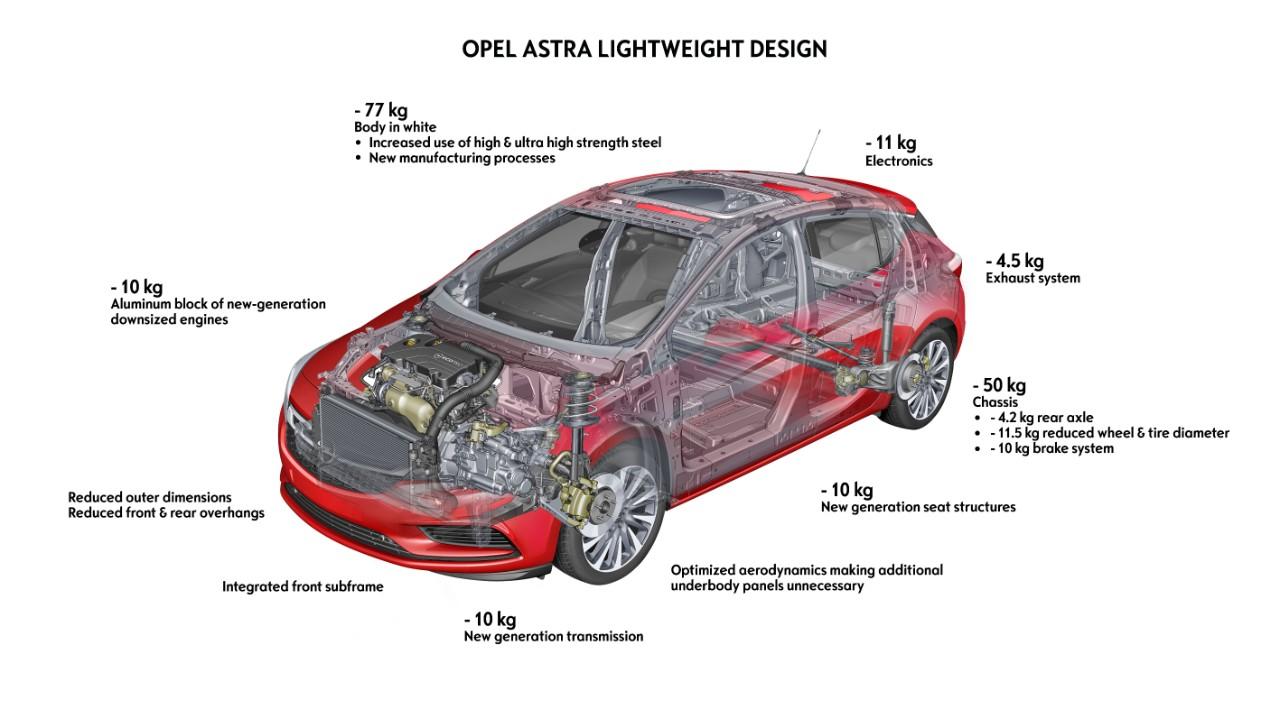 Opel Astra lightweight design