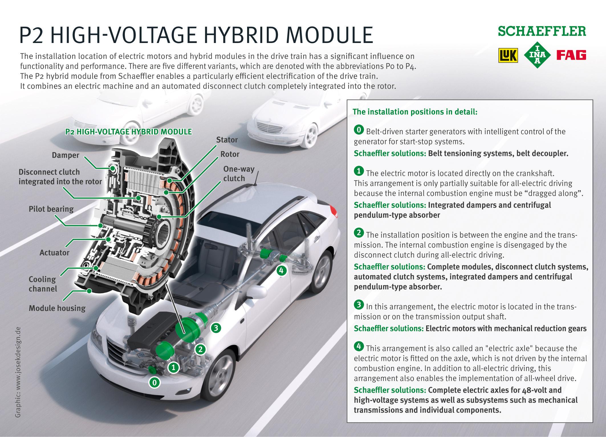 P2 high-voltage hybrid module infographic