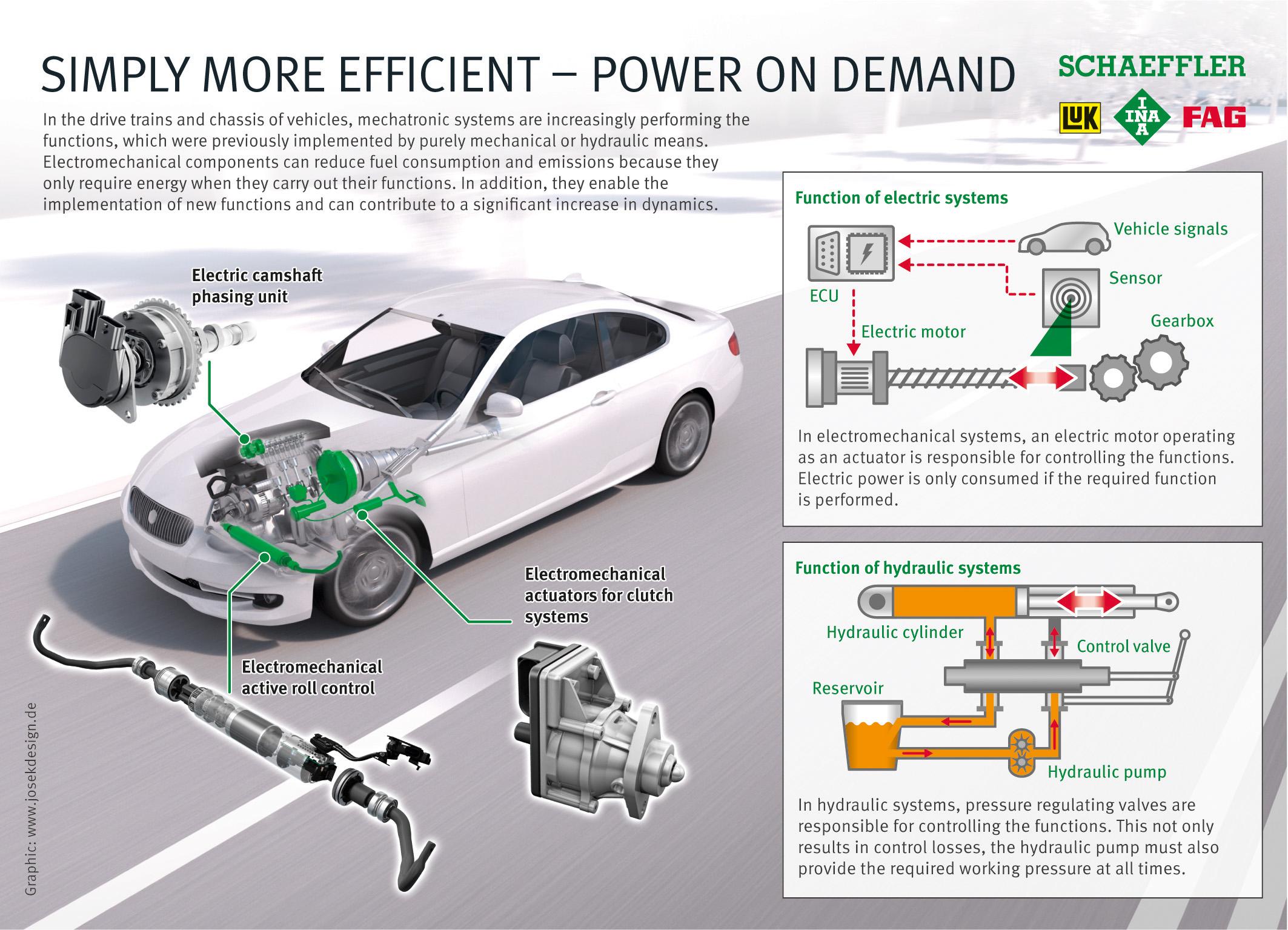 Schaeffler Power On Demand System