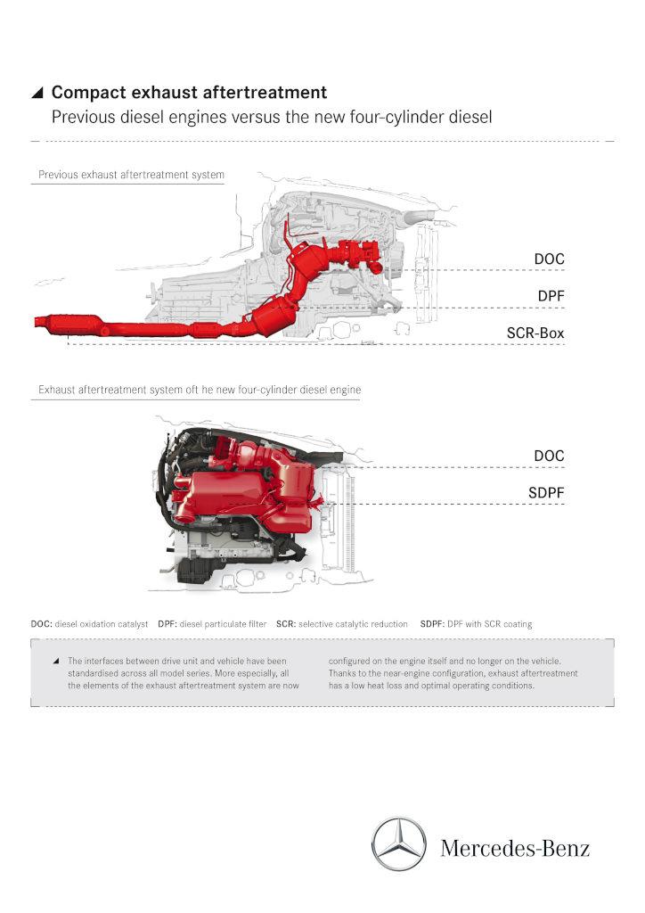 Système de post-traitement du moteur Mercedes-Benz OM 654