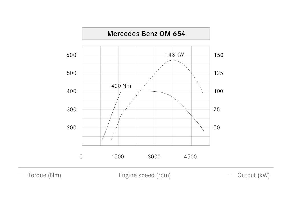 Courbes de puissance et de couple du moteur OM 654