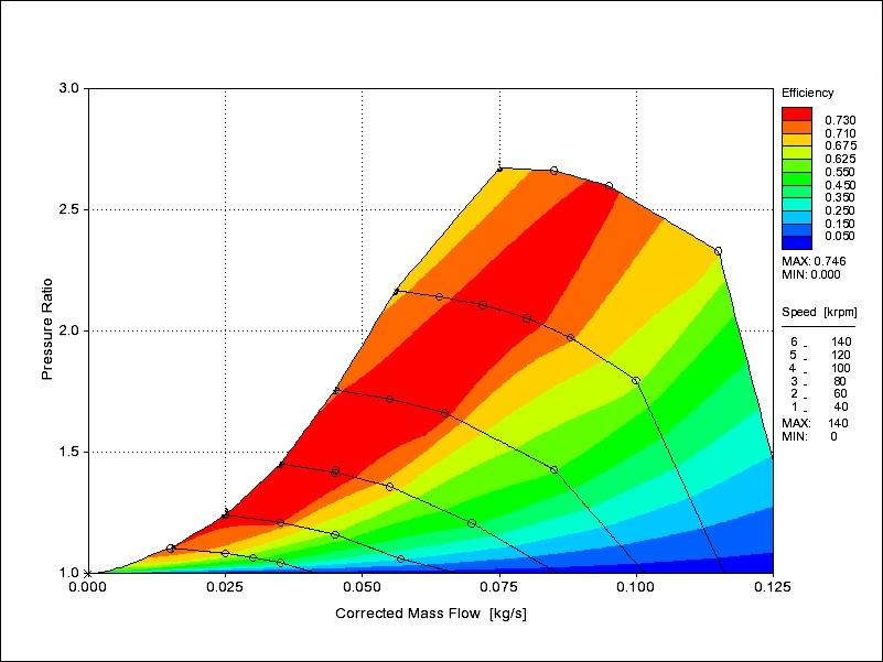 Cartographie du compresseur électrique de 10 kW