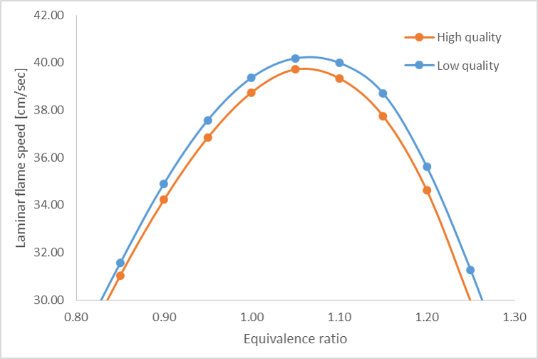 Laminar flame speed as function of equivalence ratio
