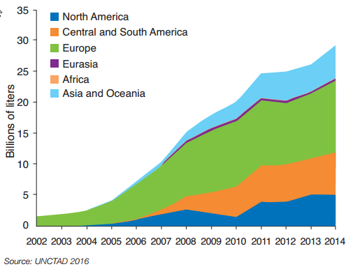 Growth in biodiesel production by region