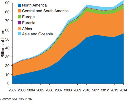 Growth in fuel ethanol production by region